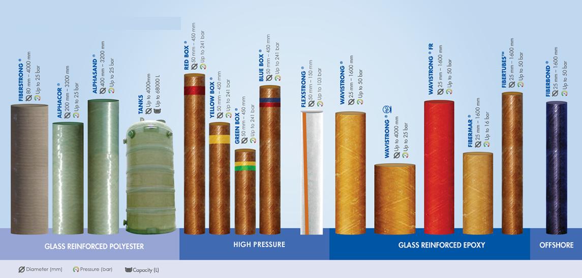 The Largest Portfolio of Composite Fiberglass Pipe System